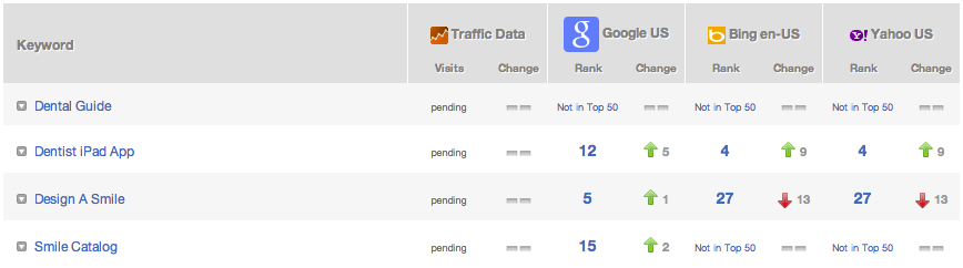 Smile Guide Touch SEO Rankings